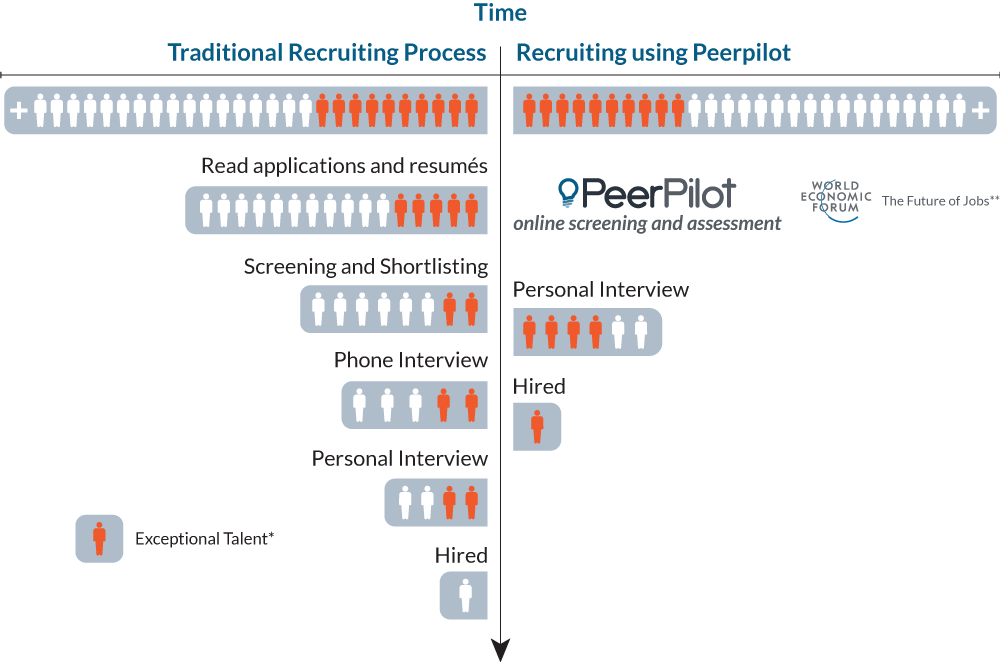 How can Peerpilot help you streamline your recruiting process?